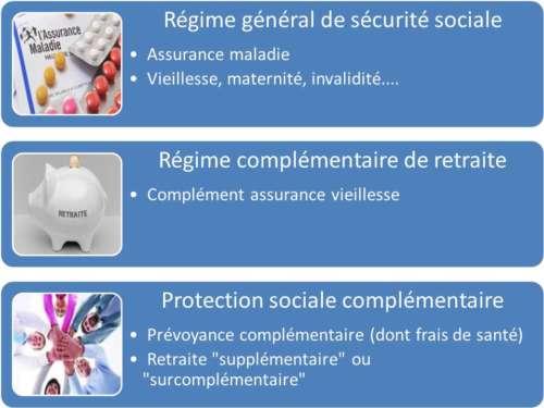 protection sociale complémentaire